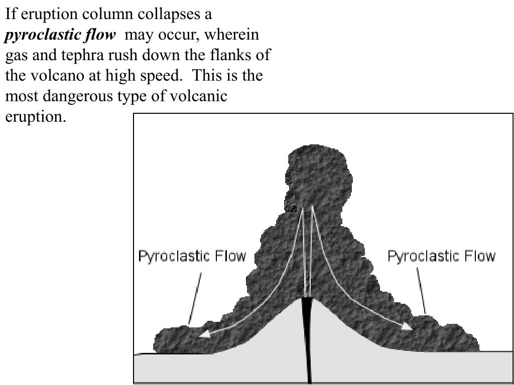 If eruption column collapses a