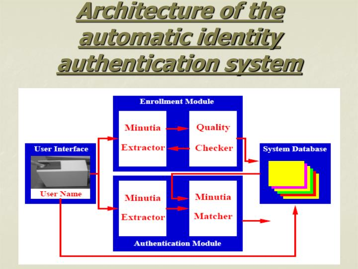 Architecture of the automatic identity authentication system