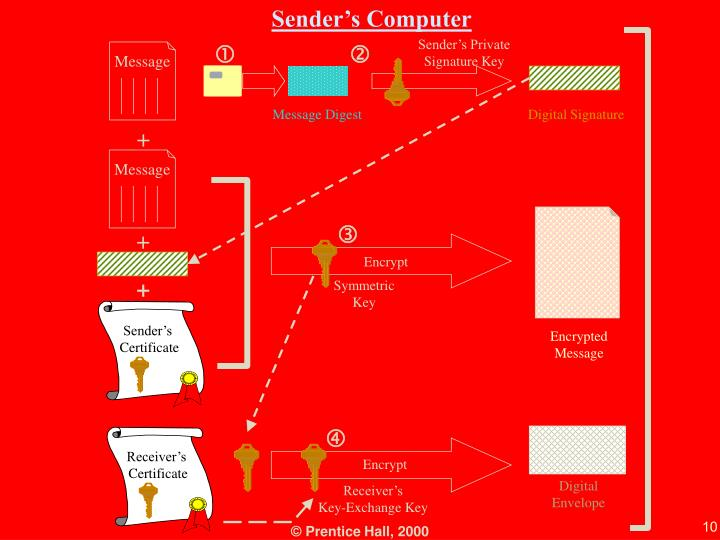 Sender's Computer