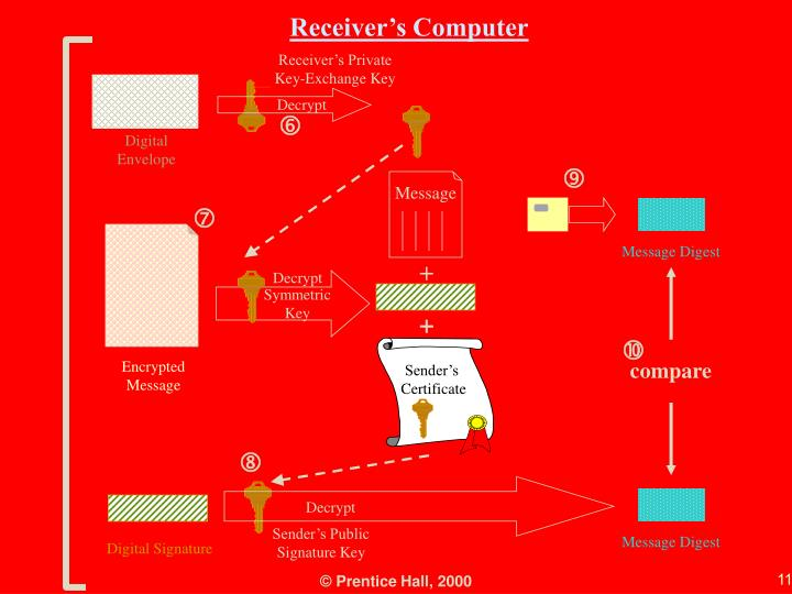 Receiver's Private Key-Exchange Key