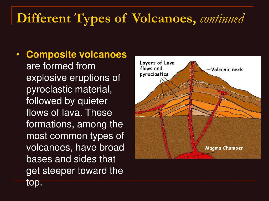 Different Types of Volcanoes,