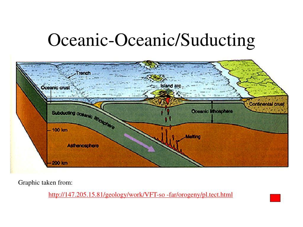 Oceanic-Oceanic/Suducting