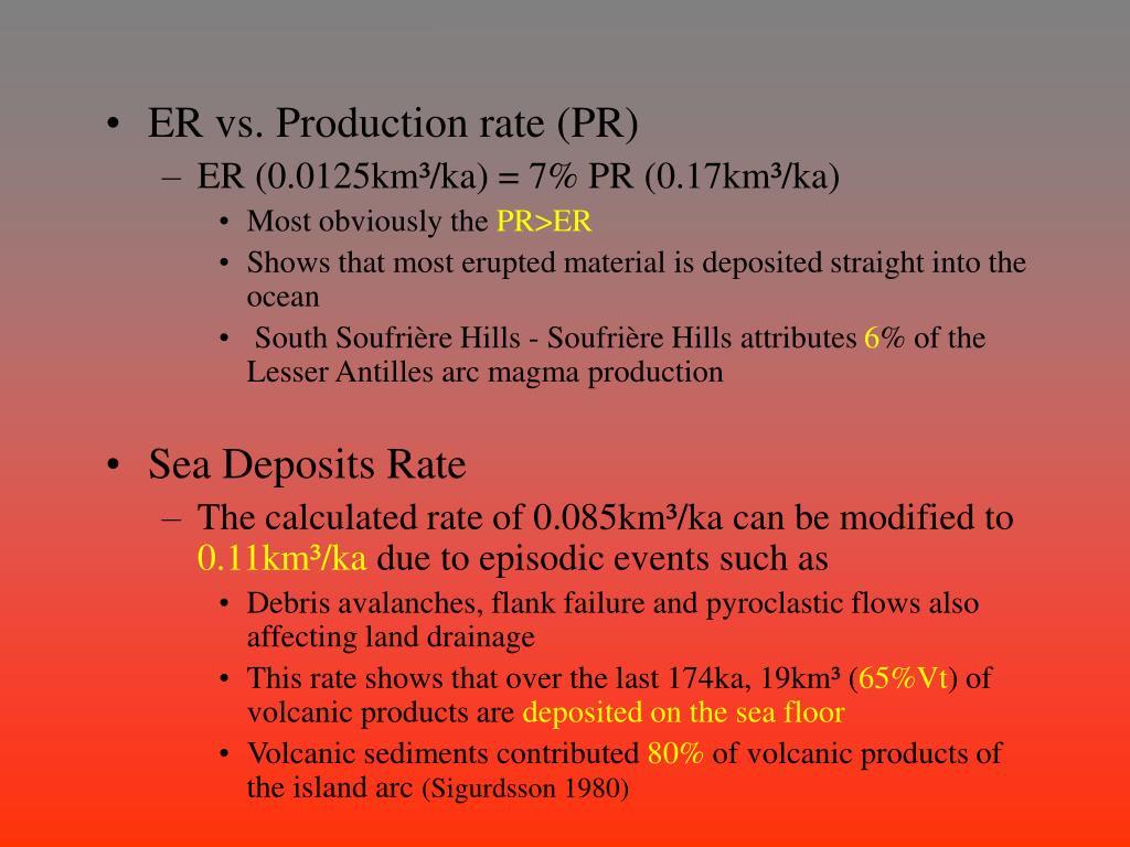 ER vs. Production rate (PR)