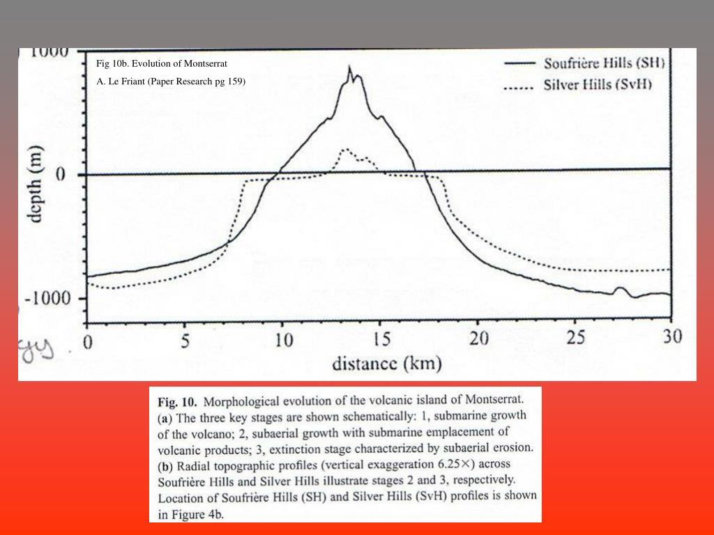 Fig 10b. Evolution of Montserrat
