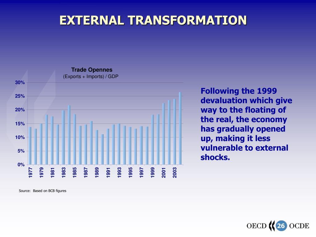 EXTERNAL TRANSFORMATION
