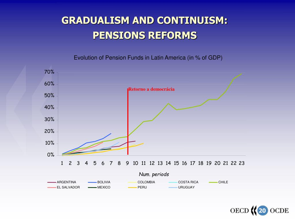 Evolution of Pension Funds in Latin America (in % of GDP)