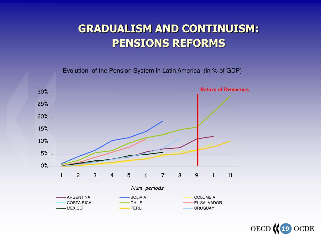 Evolution  of the Pension System in Latin America  (in % of GDP)