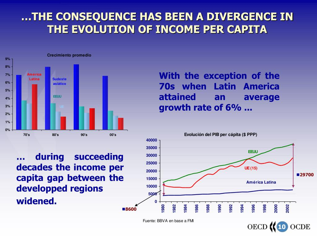 … during succeeding decades the income per capita gap between the developped regions