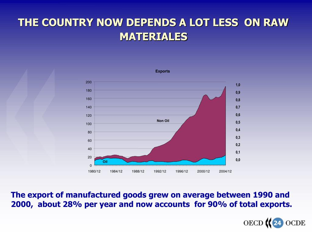 THE COUNTRY NOW DEPENDS A LOT LESS  ON RAW MATERIALES