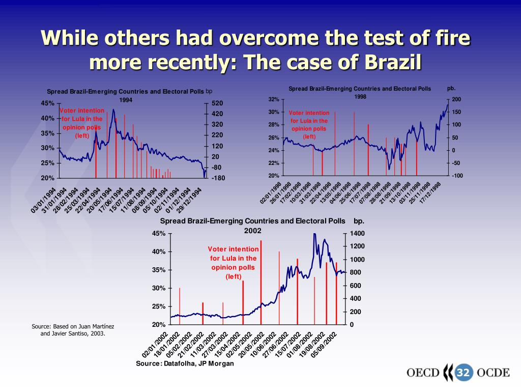 While others had overcome the test of fire more recently: The case of Brazil
