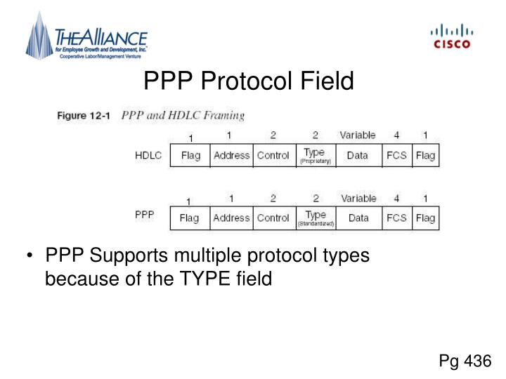 PPP Protocol Field