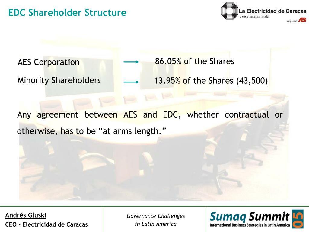 EDC Shareholder Structure