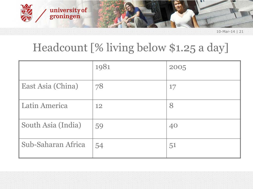 Headcount [% living below $1.25 a day]