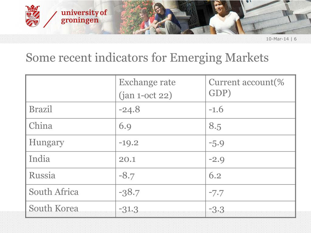 Some recent indicators for Emerging Markets