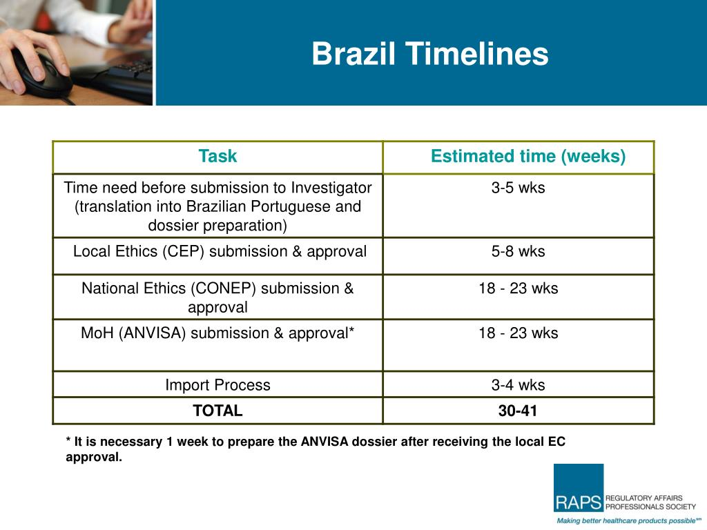 Brazil Timelines