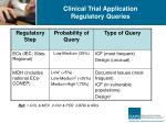 clinical trial application regulatory queries