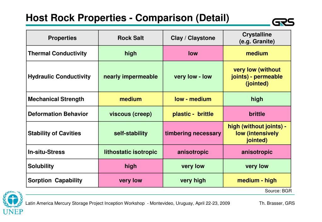 Host Rock Properties - Comparison (Detail)
