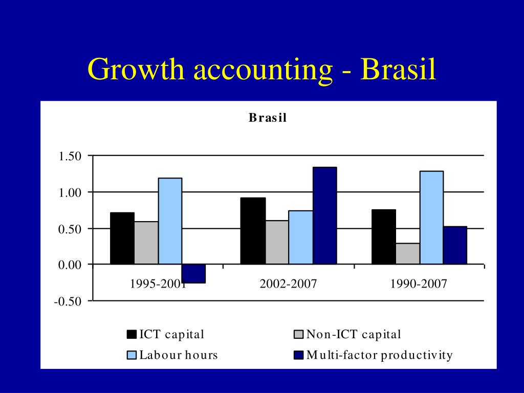 Growth accounting - Brasil