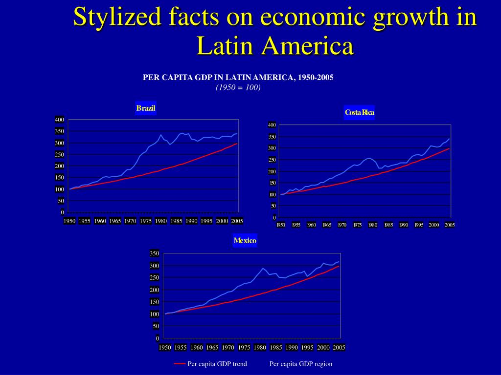 Stylized facts on economic growth in Latin America