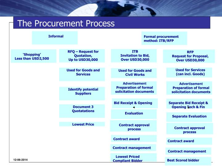 The procurement process1