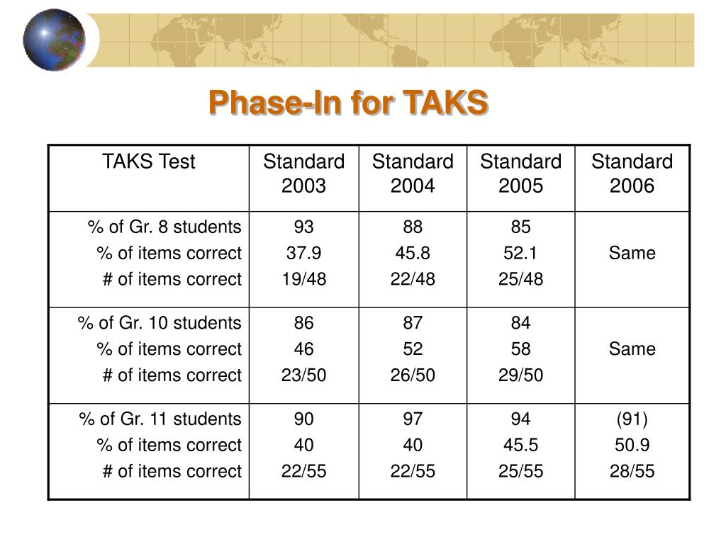 Phase-In for TAKS