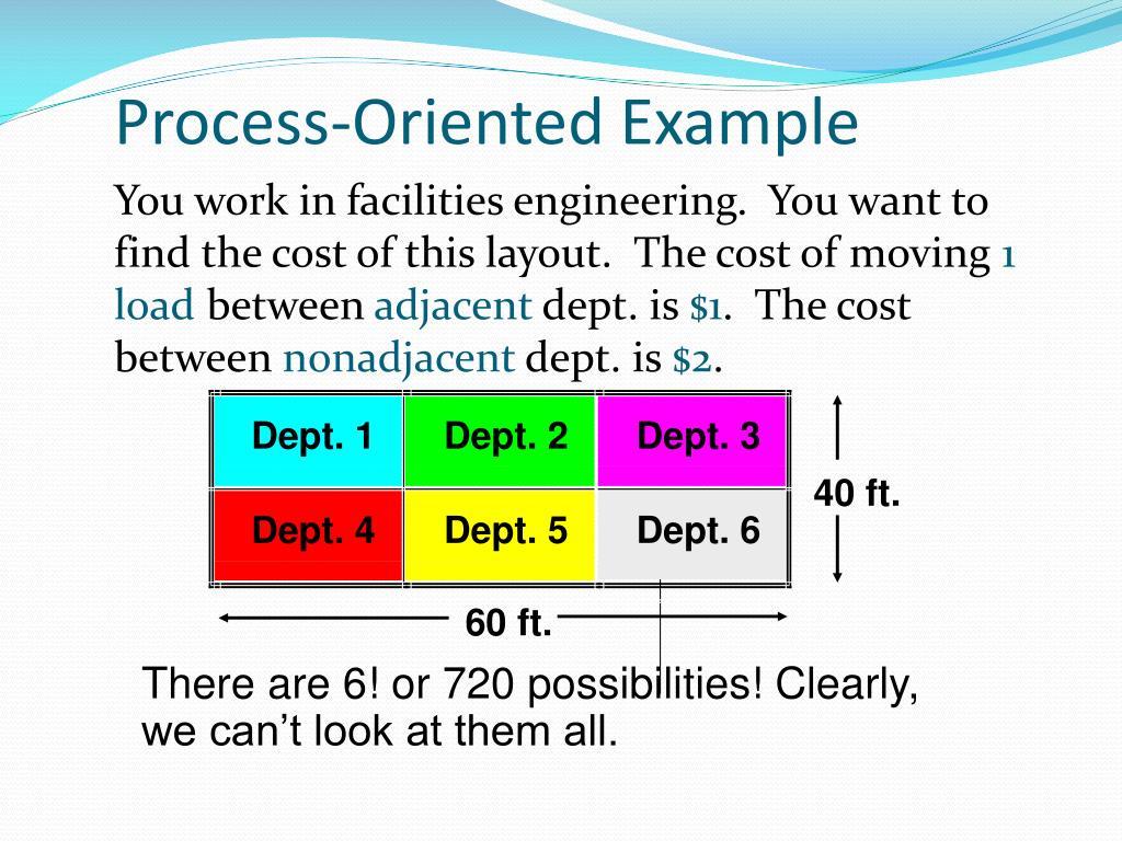 Ppt - Facilty Layout Powerpoint Presentation