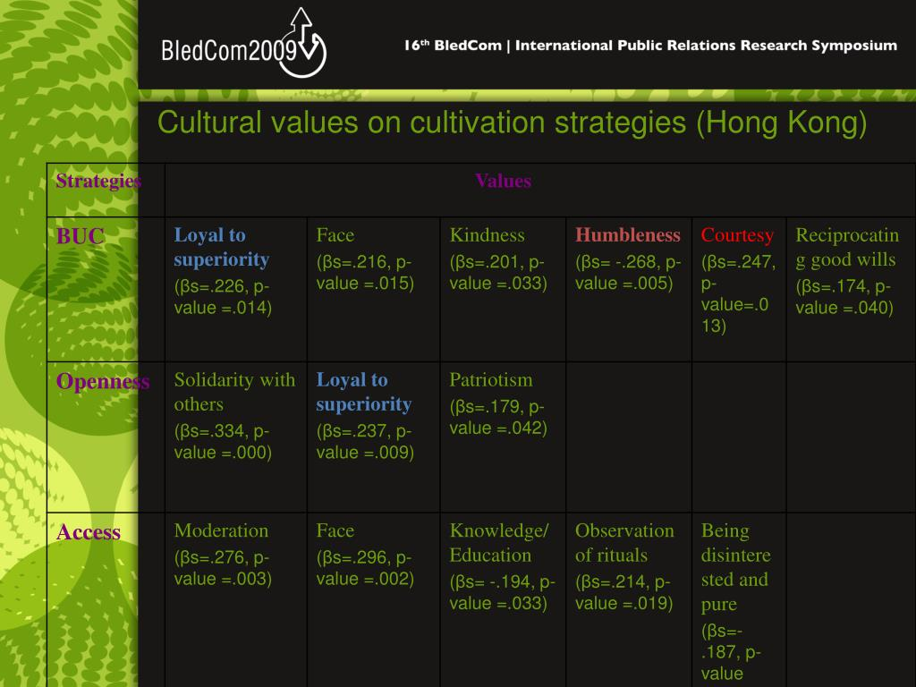 Cultural values on cultivation strategies (Hong Kong)