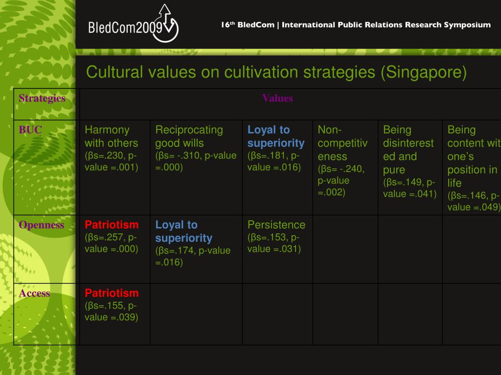 Cultural values on cultivation strategies (Singapore)