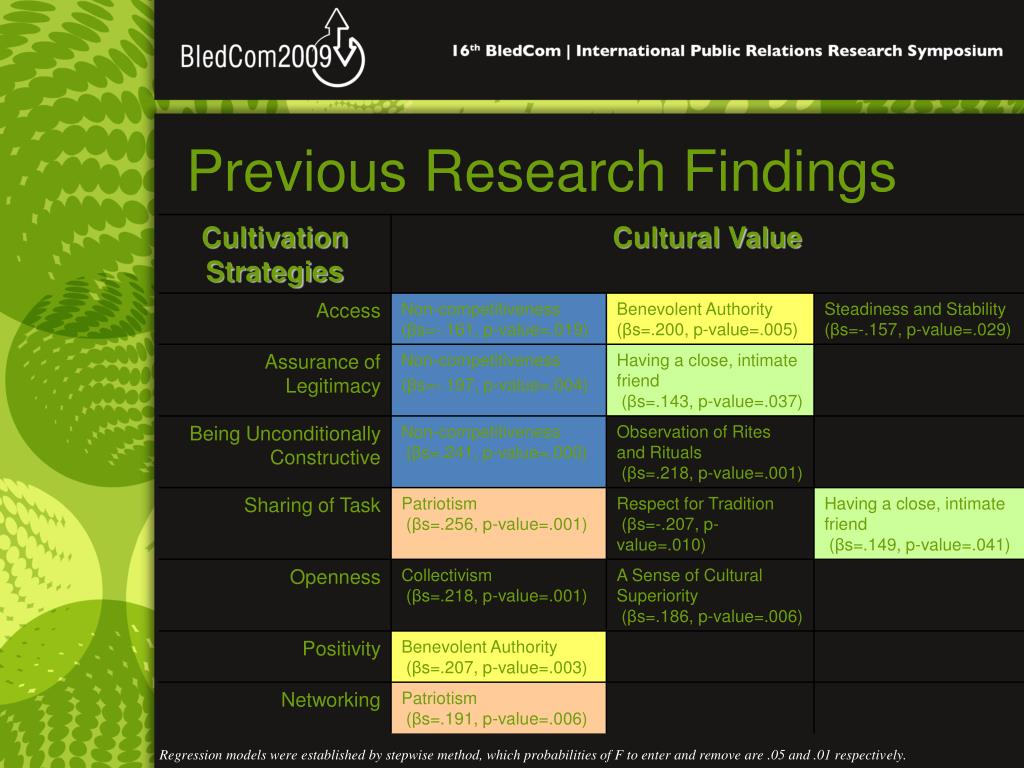 Previous Research Findings