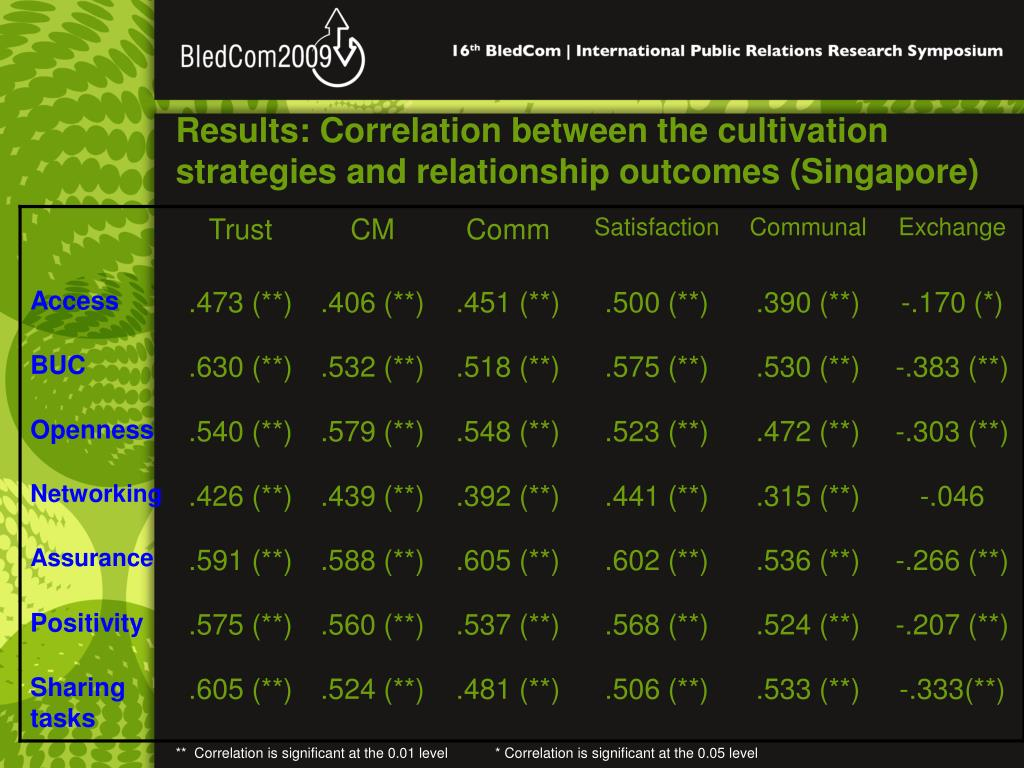 Results: Correlation between the cultivation strategies and relationship outcomes (Singapore)