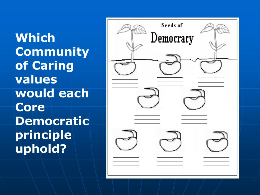 Which Community of Caring values would each Core Democratic principle uphold?