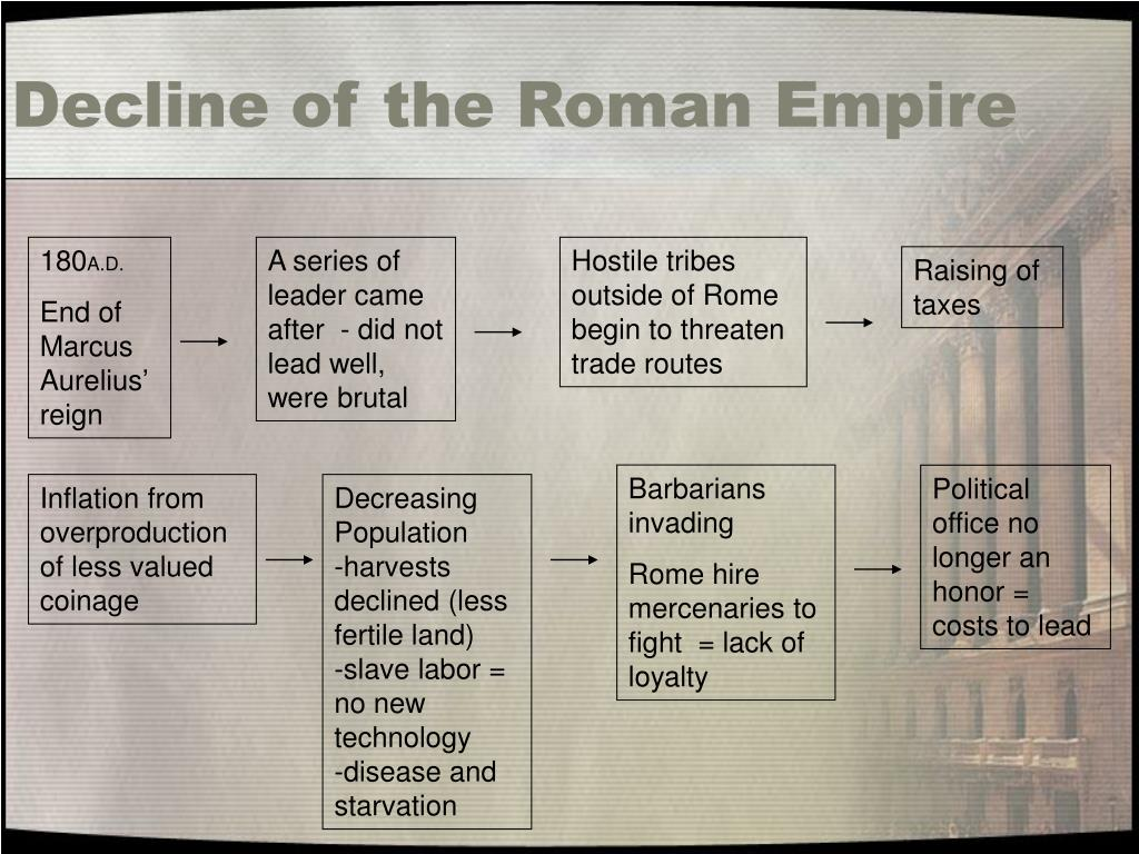 Decline of the Roman Empire