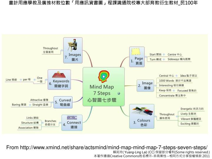 From http://www.xmind.net/share/actsmind/mind-map-mind-map-7-steps-seven-steps/