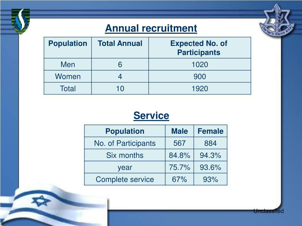 Annual recruitment