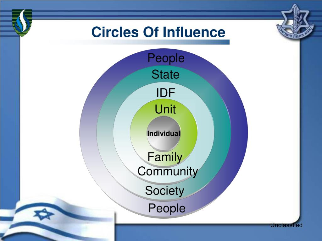 Circles Of Influence