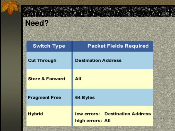How Much of a Packet Does a Switch Need?