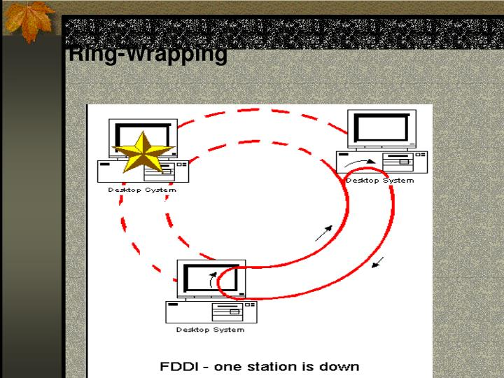 Ring-Wrapping