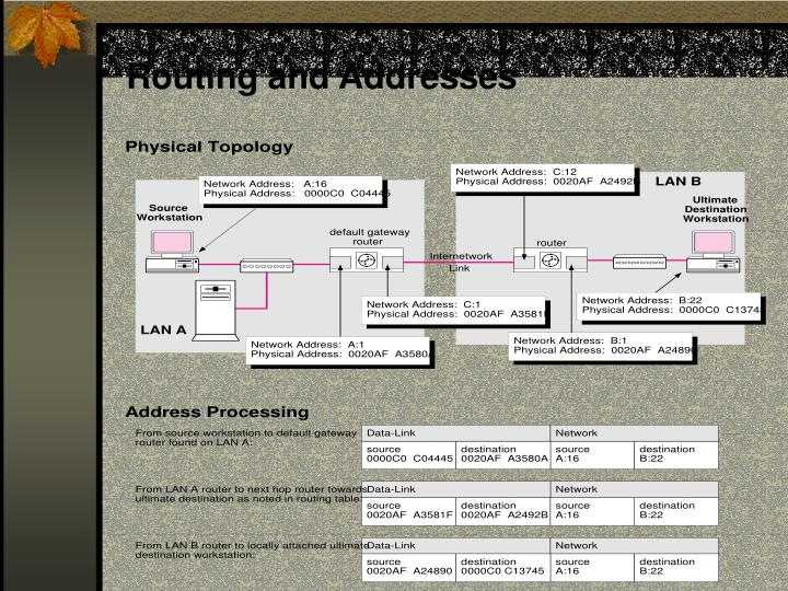 Routing and Addresses