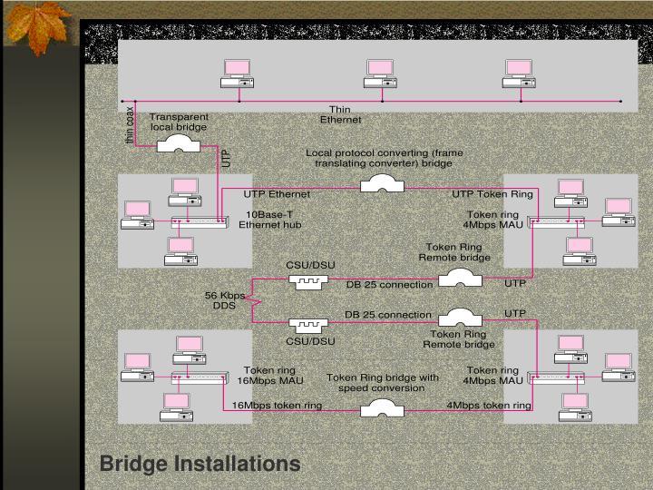 Bridge Installations