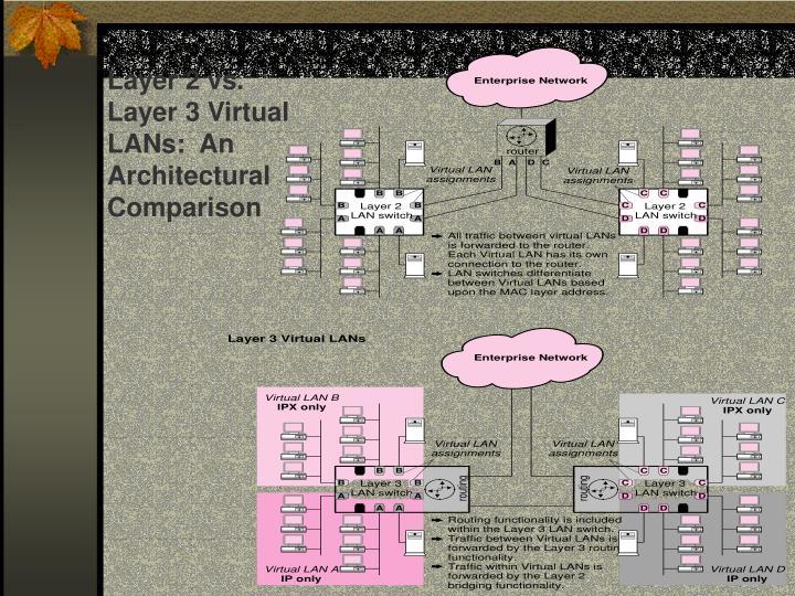 Layer 2 vs. Layer 3 Virtual LANs:  An Architectural Comparison