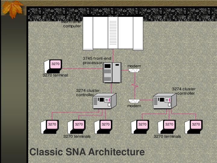 Classic SNA Architecture