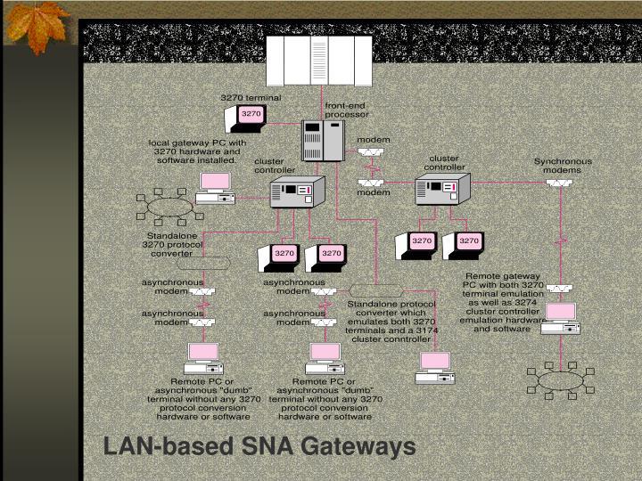 LAN-based SNA Gateways