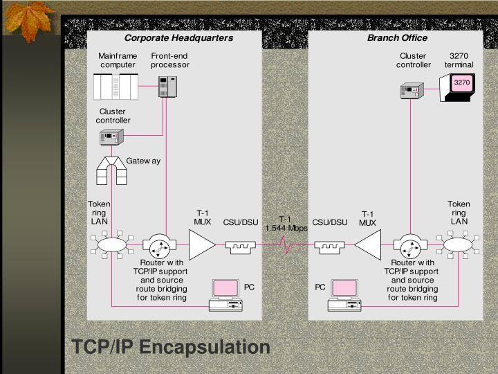 TCP/IP Encapsulation