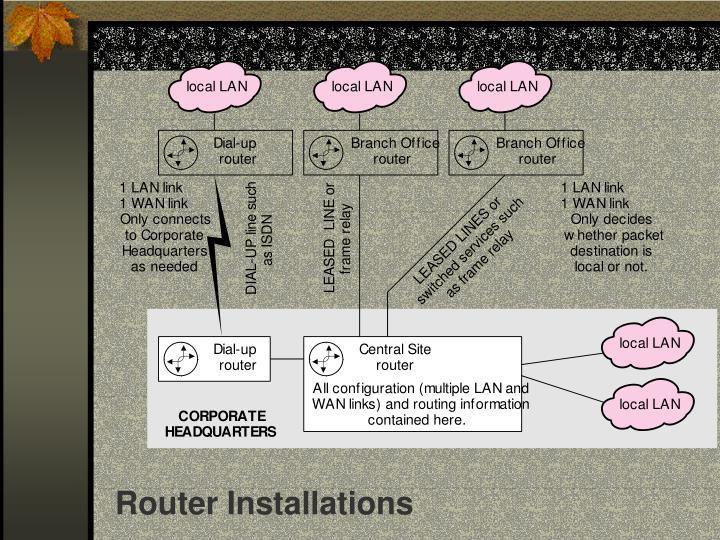 Router Installations