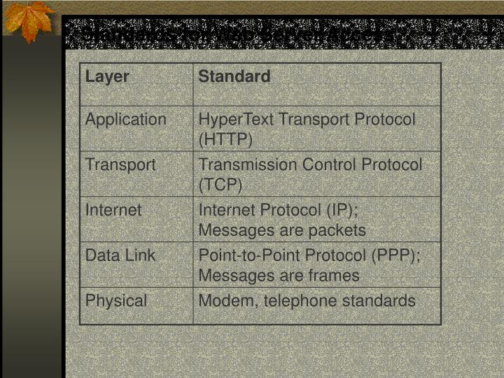 Standards for Web Server Access