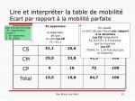 lire et interpr ter la table de mobilit ecart par rapport la mobilit parfaite
