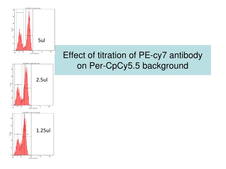 Effect of titration of PE-cy7 antibody on Per-CpCy5.5 background