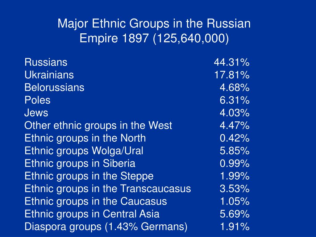 Major Ethnic Groups in the Russian Empire 1897 (125,640,000)