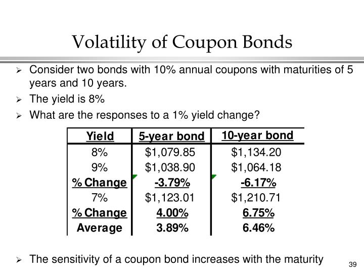 Volatility of Coupon Bonds