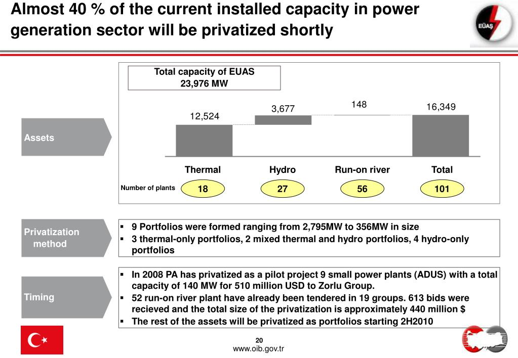 Almost 40 % of the current installed capacity in power generation sector will be privatized shortly